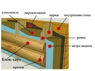 Плюсы и минусы металлического блок-хауса под бревно + как крепить панели к обрешетке и технология монтажа