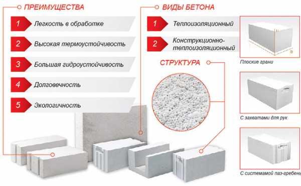 Силикатные блоки: характеристики, вес, размер, плотность
