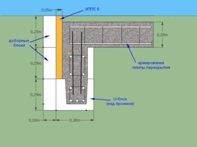 Теплопроводность материалов таблица, снип