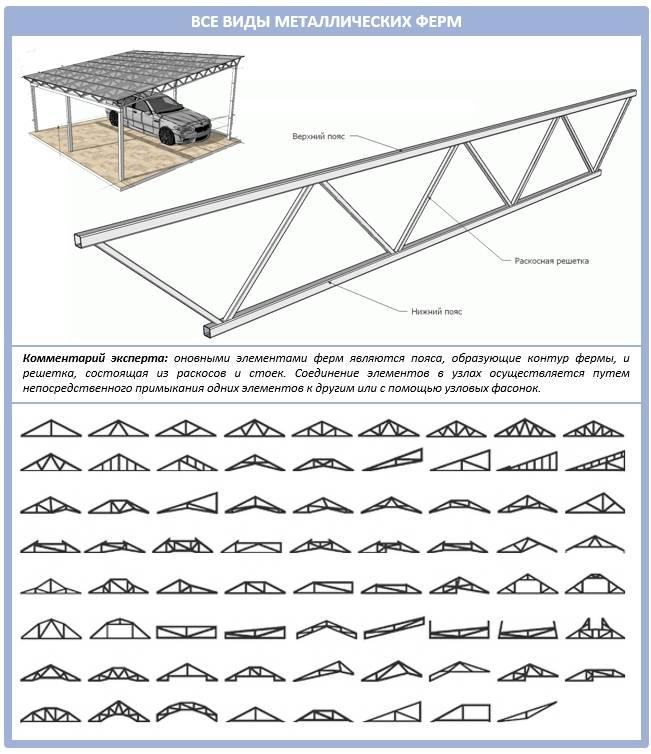 Расчет арочной металлической фермы для навеса