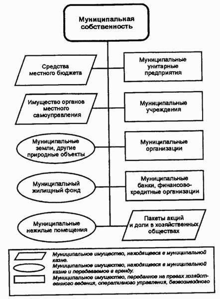 Государственная собственность на землю и ее основные виды
