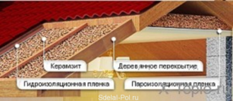 Как утеплить дом керамзитом
