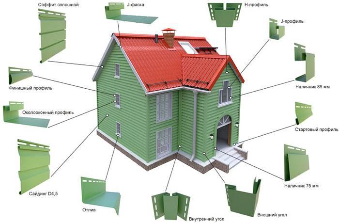 Инструкция по монтажу металлического сайдинга + обшивка фасада дома и крепление доборных элементов