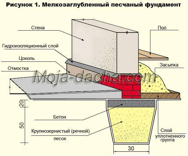 Определение глубины заложения фундаментов (факторы и порядок определения)