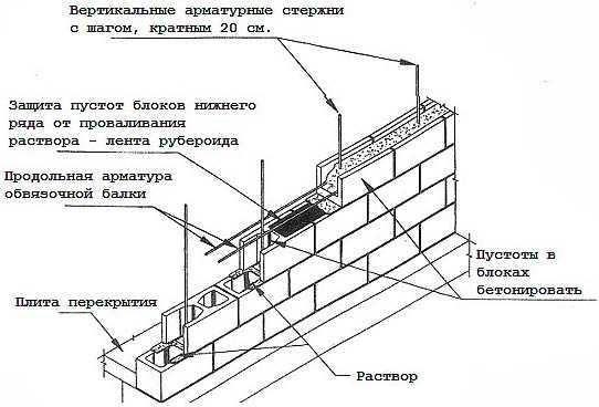 Вес 1м3 пеноблока, сколько весит блок размером 20х30х60, как повесить шкаф на стену из пенобетона своими руками: инструкция, фото и видео-уроки