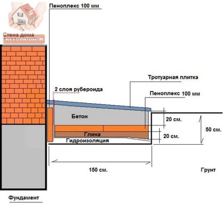 Утепление фундамента и отмостки пеноплексом - фундамент своими руками