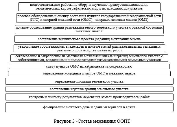 Департамент земельного кадастра и технического обследования