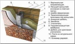 Отделка цоколя искусственным камнем - пошаговая инструкция