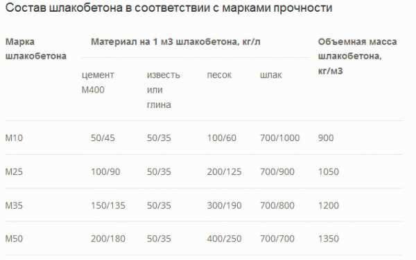 Вес шлакоблока 200 200 400