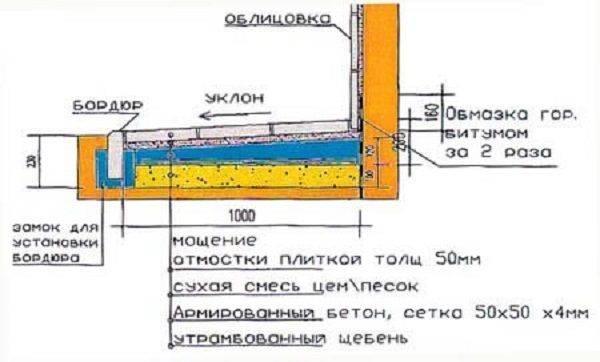 Что такое узел примыкания отмостки к цоколю, в чем важность его устройства и изоляции?