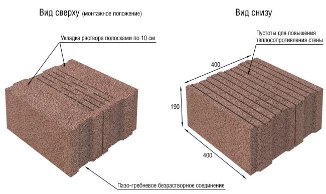 Как построить дом из керамзитобетонных блоков: учёт технических характеристик, правила отделки и покупки