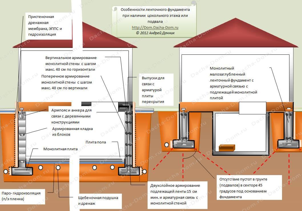 Правила возведения фундамента для дома с подвалом - блог о строительстве