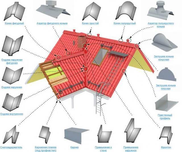 Как крепить снегозадержатели на металлочерепицу - подробная схема установки трубчатых и других систем задержания снега