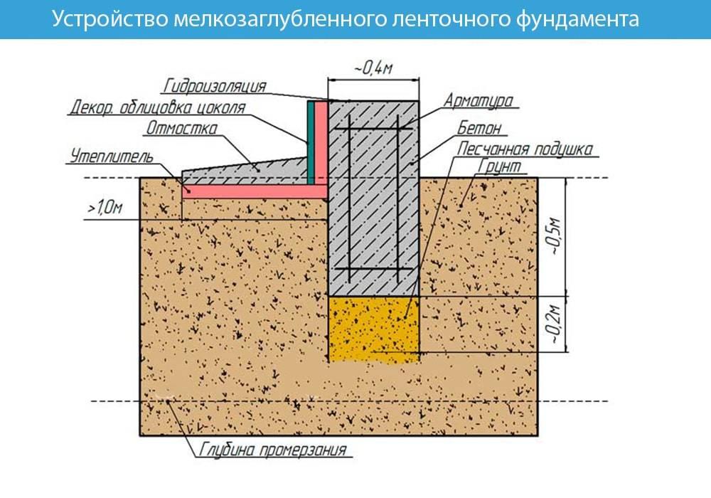 Мелкозаглубленный ленточный фундамент (мзлф) на пучинистых грунтах (глина)