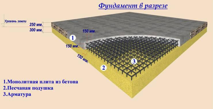 Как сделать расчет монолитного фундамента: пример