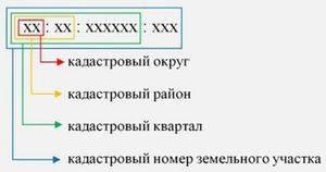 Как изменить категорию земельного участка? процедура перевода