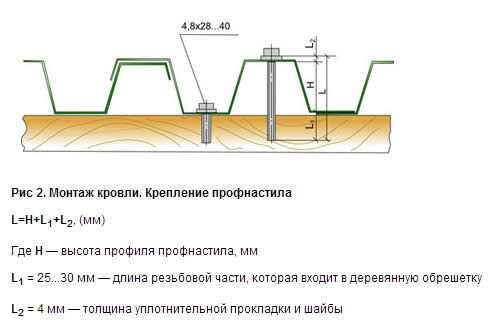 Расчет стропильной системы крыши