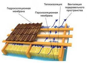 Нужна ли гидроизоляция под металлочерепицу холодной крыши