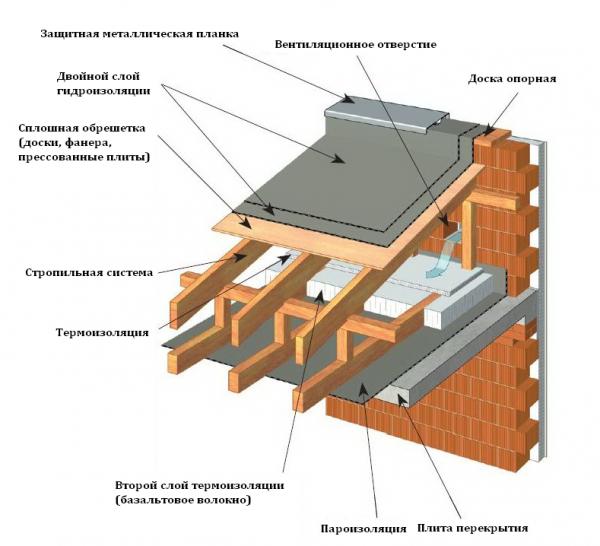 Узел примыкания кровли к стене: устройство и особенности различных конструкций