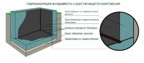 Гидроизоляция фундамента внутри подвала