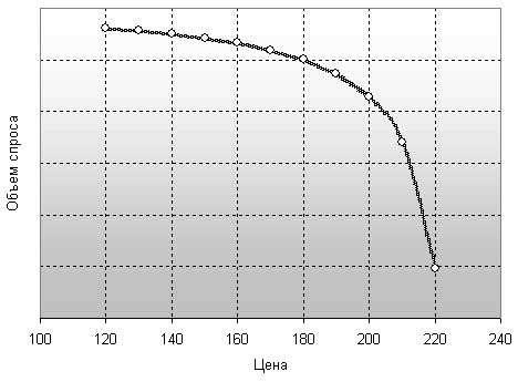 Выбор диаметра оцилиндрованного бревна