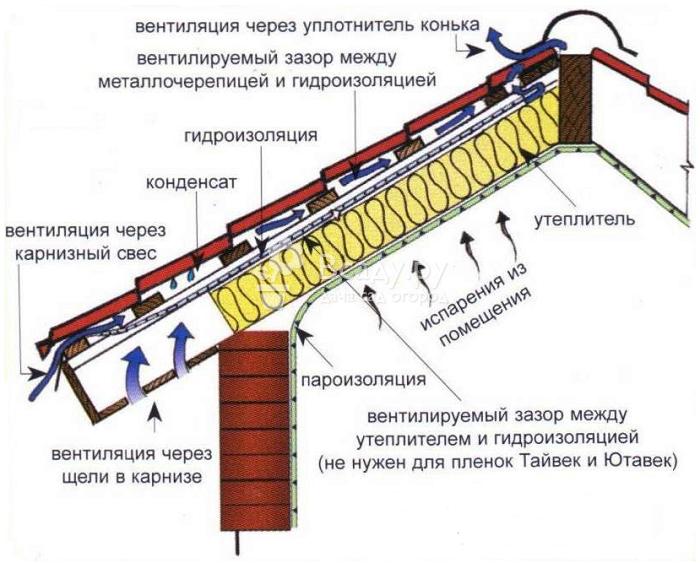 Кровля из металлочерепицы: расчеты, устройство и монтаж пошагово своими руками