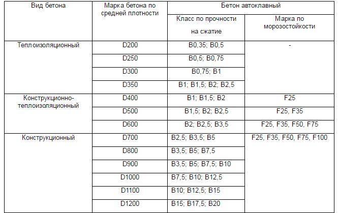 Газобетонные блоки и их технические характеристики