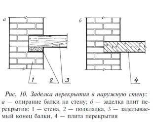 Опирание плит перекрытия: минимальное опирание на кирпичную стену и газобетонные блоки, согласно снип. узлы опирания и расчет
