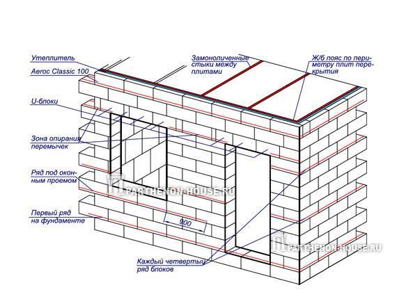 Армирование газобетонных блоков: технология выполнения работ