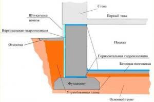 Чем лучше делать гидроизоляцию фундамента своими руками