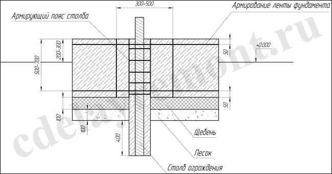 Как сделать фундамент под забор из профнастила своими руками?
