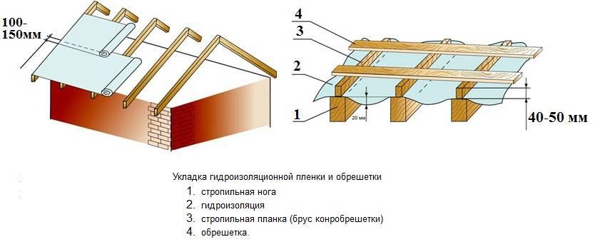 Обрешетка на крыше под профнастил: материалы и технология