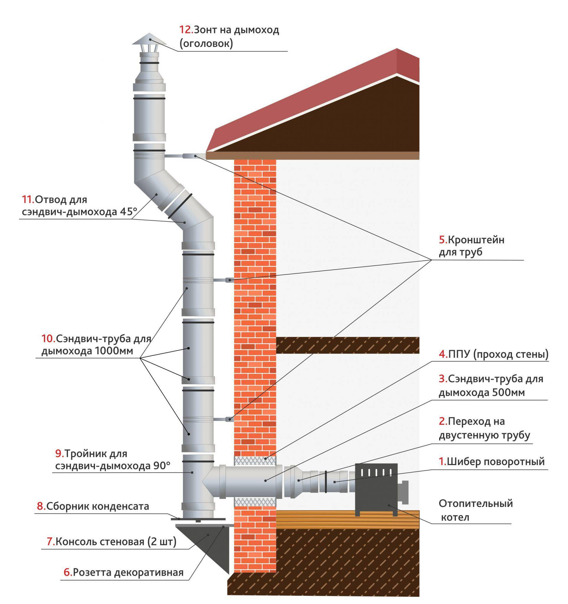 Колпак на трубу дымохода своими руками:характеристики, разновидности, изготовление и монтаж