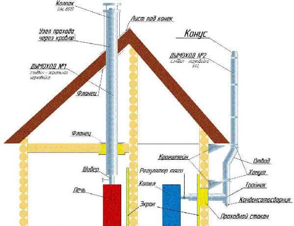 Высота конька двускатной крыши - устройство: как рассчитать коньковый элемент двухскатной кровли, фотографии и видео