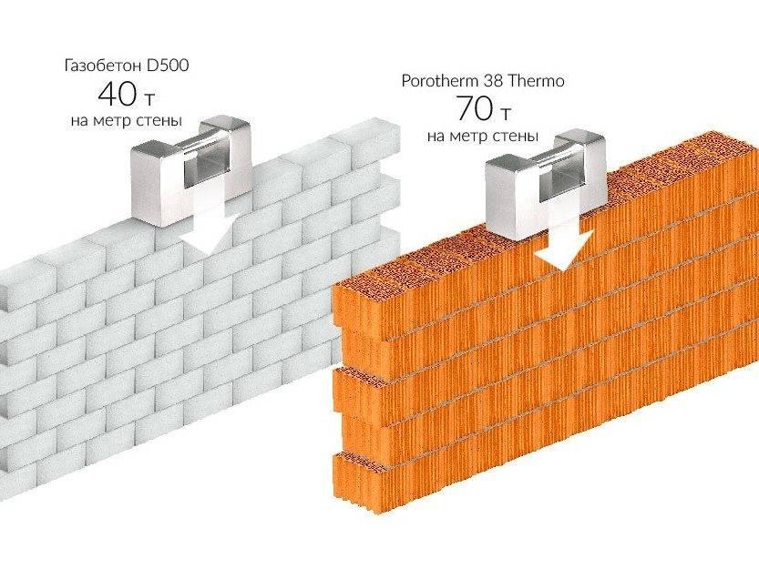 Описание и характеристики керамических блоков браер