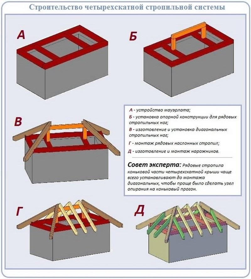 Основные составляющие стропильной системы вальмовой кровли