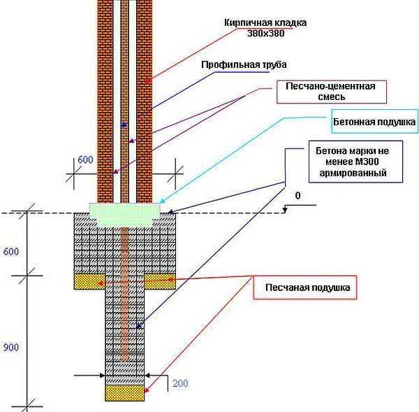 Забор из профнастила на ленточном фундаменте: с кирпичными, металлическими столбами, цена, инструкция по монтажу с фото