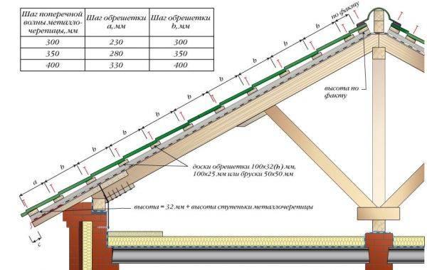 Обрешетка крыши под металлочерепицу своими руками: выбор материала и пошаговая инструкция