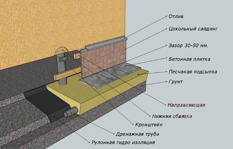 Технология утепления винтового фундамента: выбор способа и материалов, пошаговое руководство