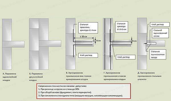 Монтаж перегородок из пеноблока и особенности кладки