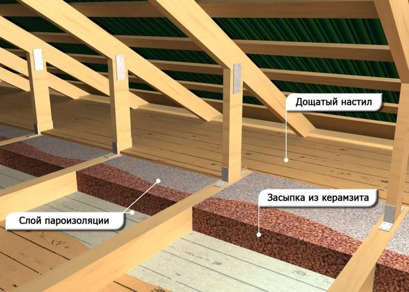 Утепление крыши каркасного дома своими руками, потолка в доме с холодной крышей пошаговая инструкция с фото