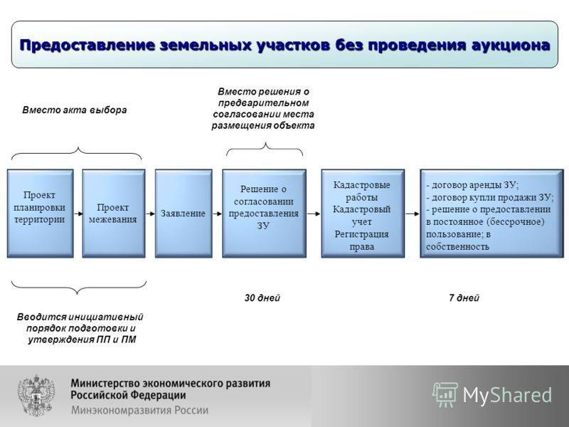 Аренда земельного участка, находящегося в муниципальной собственности: инструкция