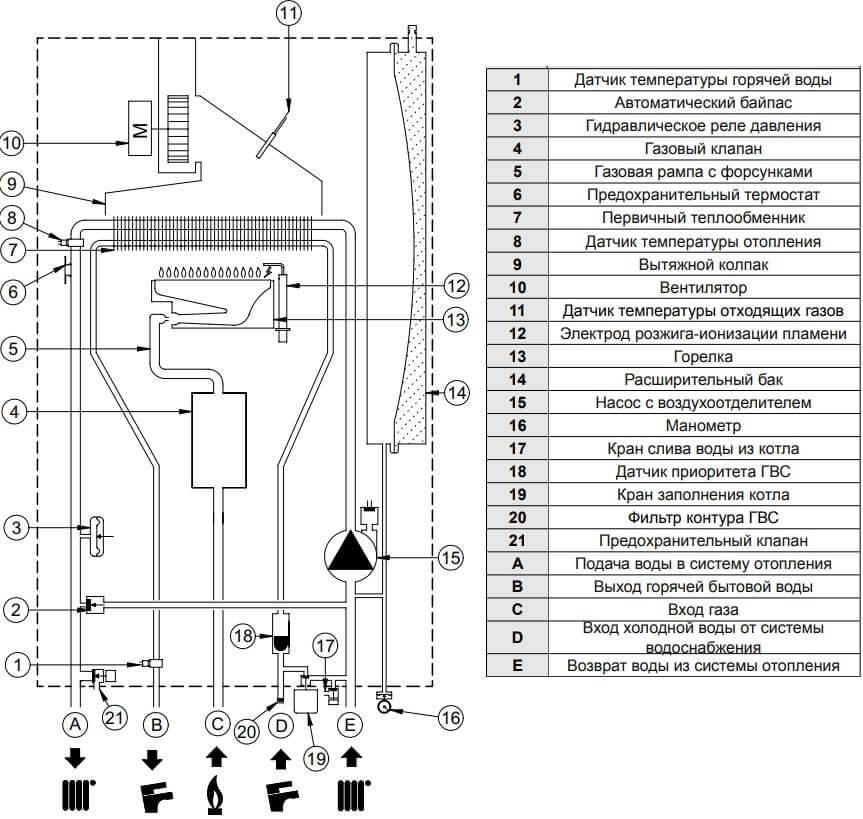 Как подключить термостат к газовому котлу - ошибки, схемы и правила настройки.