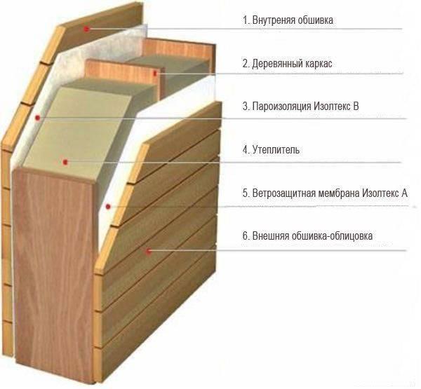 Как утеплить деревянный дом изнутри своими руками: видео инструкция
