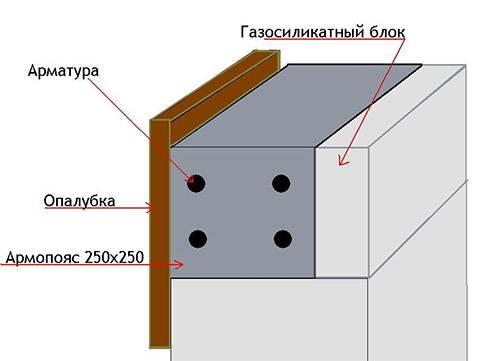 Кладка стен из газобетонных блоков, технология укладки газобетона, фото