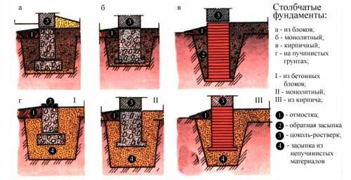 Мелкозаглубленный ленточный фундамент своими руками - этапы работ