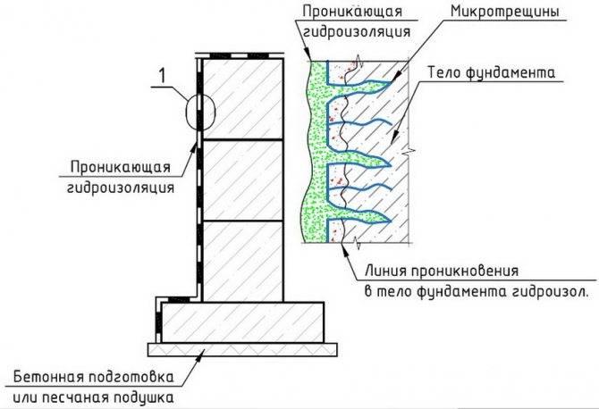 Гидроизоляция подвала: защита фундамента и внутренних стен