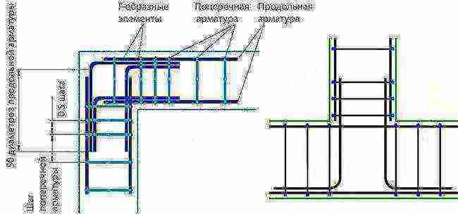 Вязка арматуры: правила, способы и необходимый инструмент
