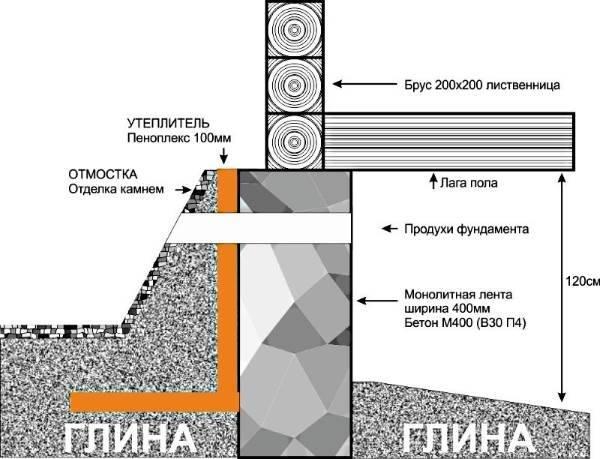 На какую глубину делать фундамент для дома: расчет глубины заложения в зависимости от промерзания грунта