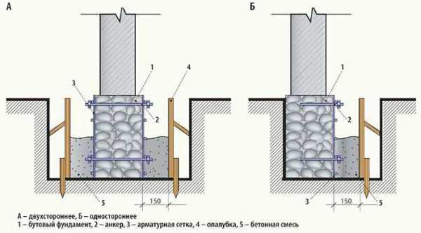 Ремонт фундамента своими руками: пошаговая инструкция